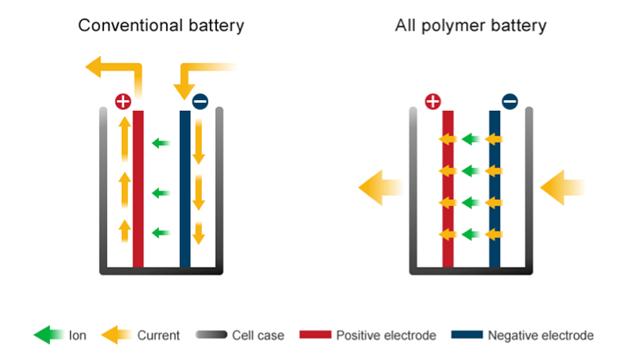 全聚合电池:生产成本降低90%,安全性大幅提升