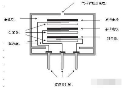 电化学气体传感器的工作原理和结构图