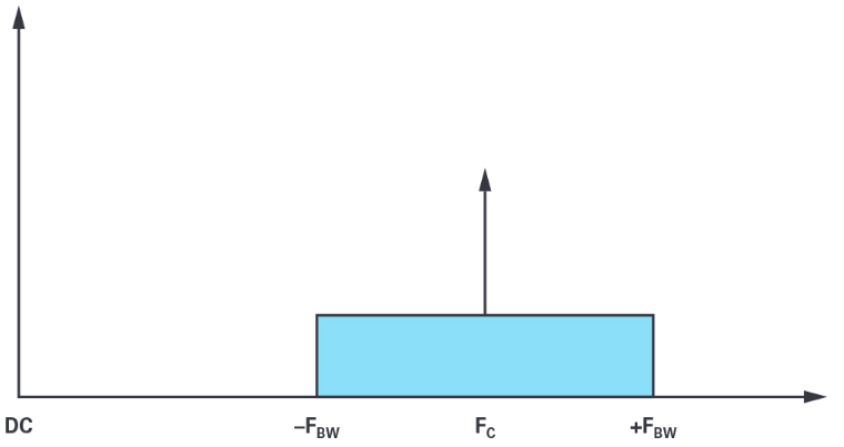 5G推动多个行业中的毫米波技术