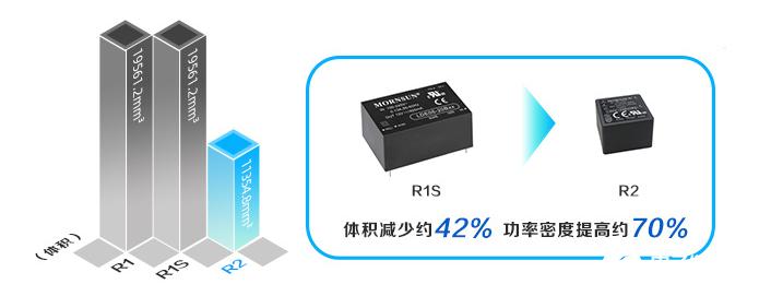 超小體積、極致性能AC/DC模塊電源LD-R2系列