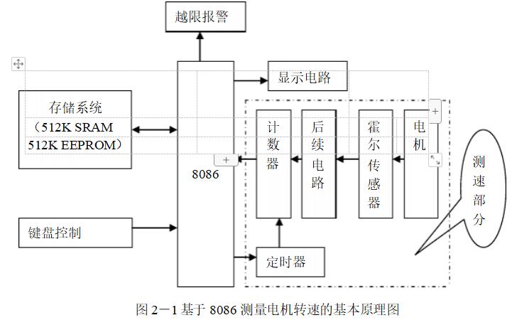 使用8086微处理器实现电机转速测量仪的设计资料说明