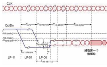 示波器的MIPI D-PHY物理层一致性的测试参考
