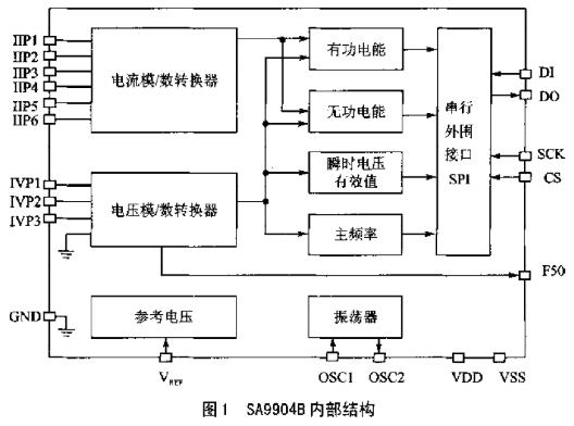 SA9904B芯片的性能特点及实现电力参数远程测...