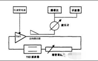 解读行波管中反馈系统的混沌现象