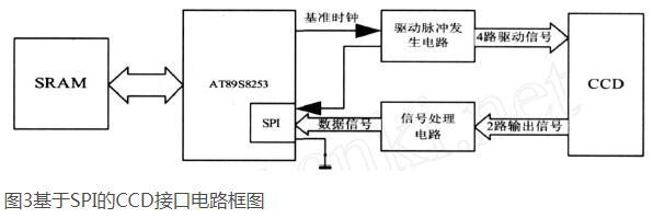 基于AT89S51单片机的SPI与线阵CCD接口设计