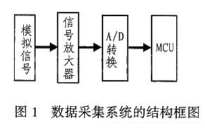 数据采集系统自校准技术的原理及实现方法