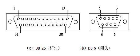 rs232c串口接線圖詳解