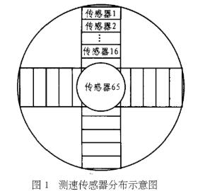 基于FPGA芯片实现水轮机组转速测量系统的设计