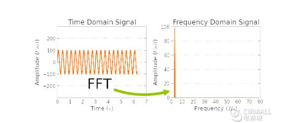 浅谈示波器进行FFT频谱分析