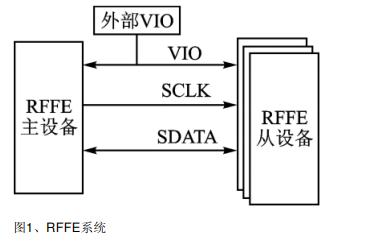 智能手机射频前端控制协议调试方法