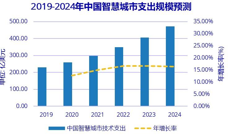 2020年新加坡将持续保持其在智慧城市投资的领先...