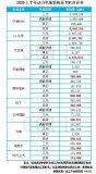 GGII:H1动力电池装机量TOP10