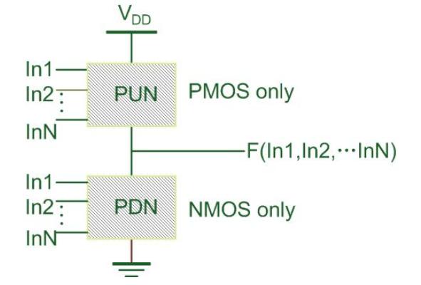 數字電路中CMOS工藝進行設計與制造技術