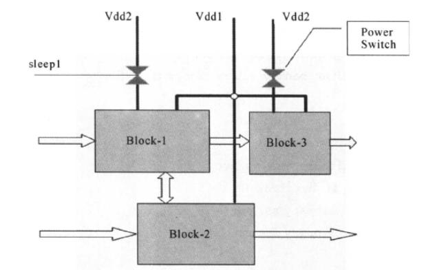 電源門控概述、原理、設計流程