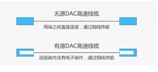 走进了解25G DAC高�速线缆的工作原理和特点、应用