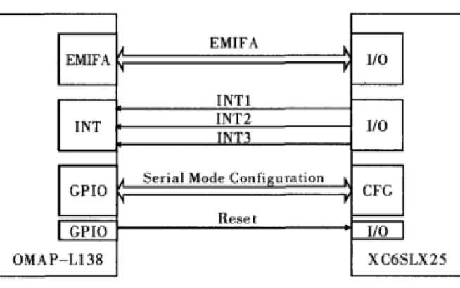 如何实现一种低功耗软件无线电信号处理平台