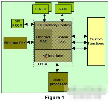 FPGA设计的安全性和技术保护的应用设计
