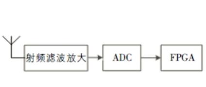 如何使用FPGA实现短波通信接收机的设计