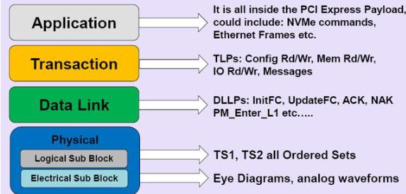 Host是如何读取NVMe SSD上数据的