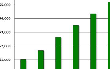 FPGA预计是数据中心加速器市场中年均增长率最高的细分市场