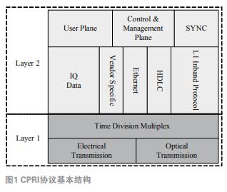 基于Virtex6系列FPGA和DSP处理器实现...