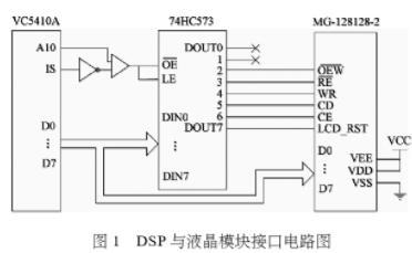 基于DSP芯片TMS320VC54lOA实现LC...