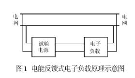 基于電能反饋式電子負載技術應用于航空電源測試中
