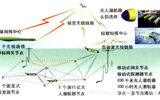 水聲通信技術的發展歷程及與無線電通信的區別