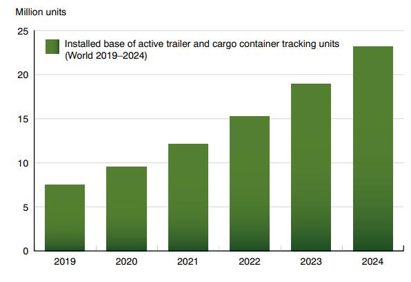 BergInsight发布了涵盖货物追踪市场的新市场报告