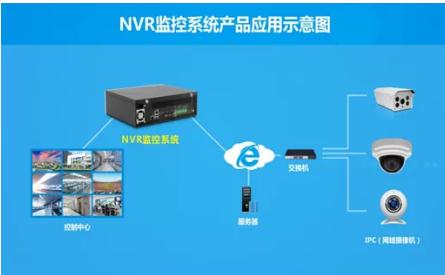 华北工控NVR视频监控系统方案推动安防行业的信息化和智能化发展