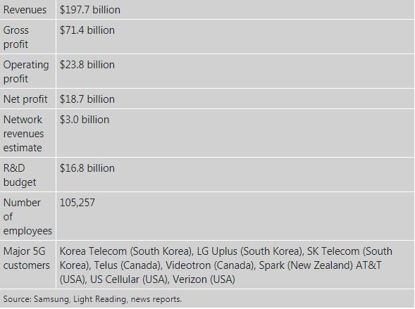 三星5G在欧洲取代现有供应商,存在技术和经济成本障碍问题