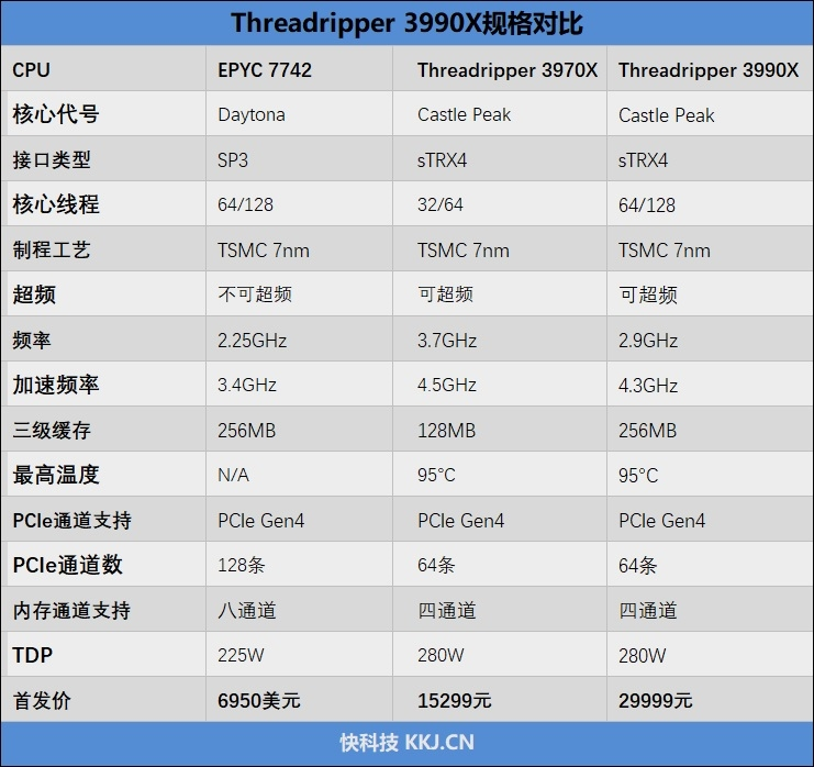 AMD Threadripper 3990X深度...