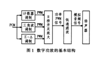 基于TAS55xx系列數字音頻器實現高保真數字功...