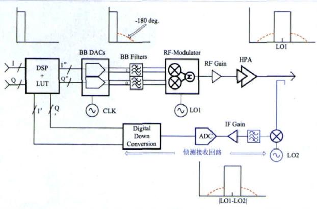 基于高线性混频器MAX9994实现侦测接收通道的设计方案
