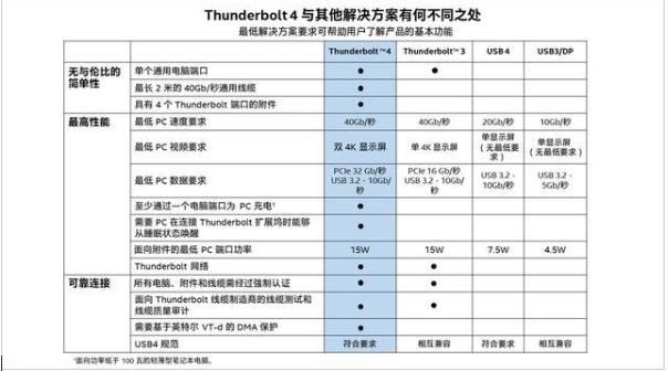 雷電4:讓未來的移動PC大有可為,未來的PC擴展技術