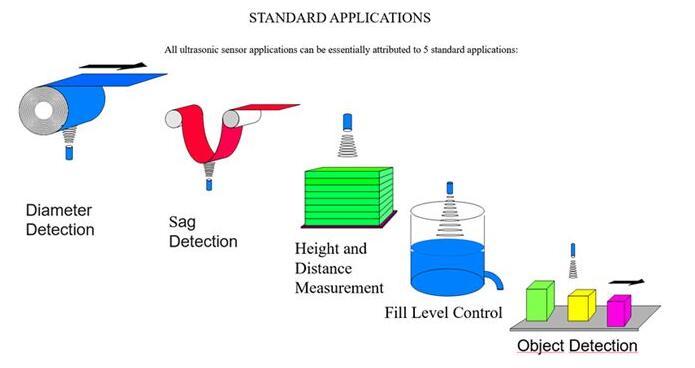 超聲波傳感器的應用