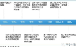 FPGA芯片與DSP芯片的比較,DSP芯片在民用信息領域市場空間巨大