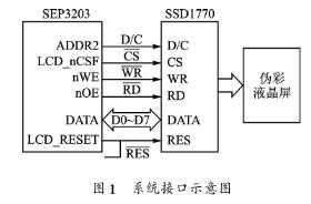 基于SEP3203處理器和SSDl770芯片實現外接偽彩顯示接口的設計