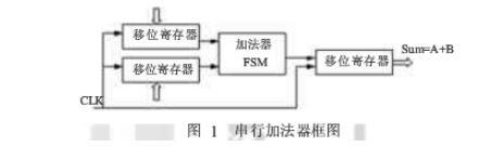 基于VHDL串行加法器的實現