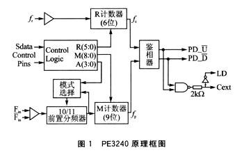 基于PE3240 PLL芯片實現L波段頻率源的設計方案