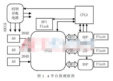 基于FPGA和高速ADC实现多通道通用信号处理平...