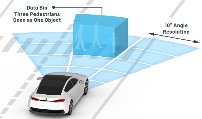 从ADAS到驱动器更换——实际雷达性能是否足够好...