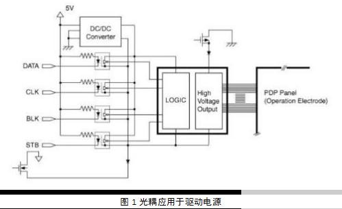 光电耦合器的作用是什么,它都有哪些分类