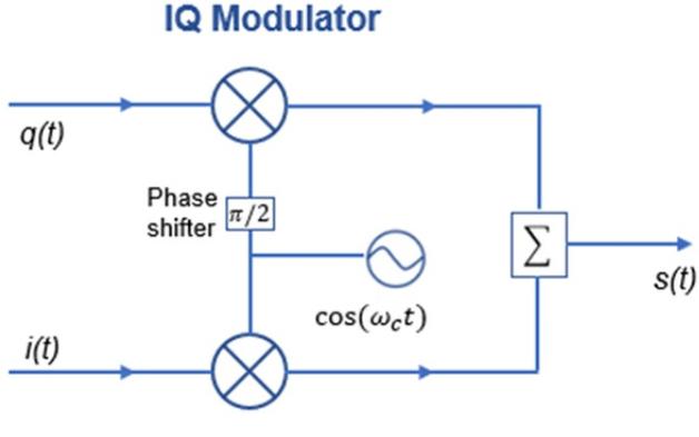 理解IQ调制器的工作原理及如何解调IQ信号