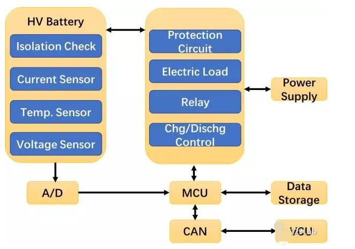 BMS抗電磁干擾的方法分享
