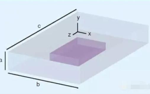 為了抑制空腔諧振選擇合適的微波吸收材料