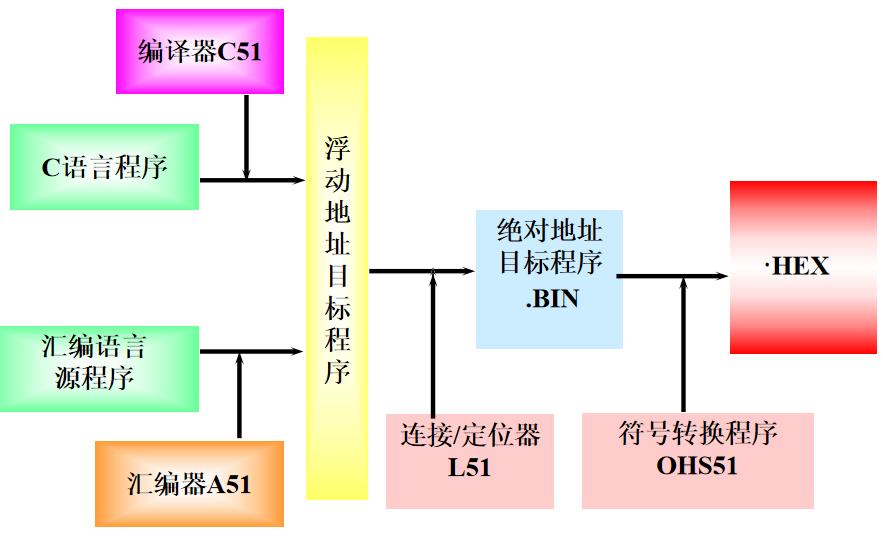 51单片机汇编语言程序设计的学习课件资料概述