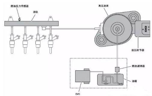 油轨压力传感器的工作原理