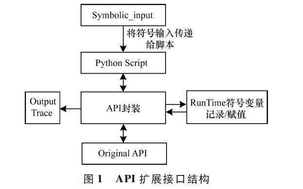 如何使用符號執行的python實現攻擊腳本分析平臺