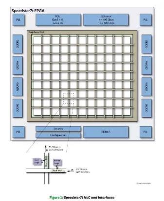 在Speedster7t FPGA中增加NoC能...